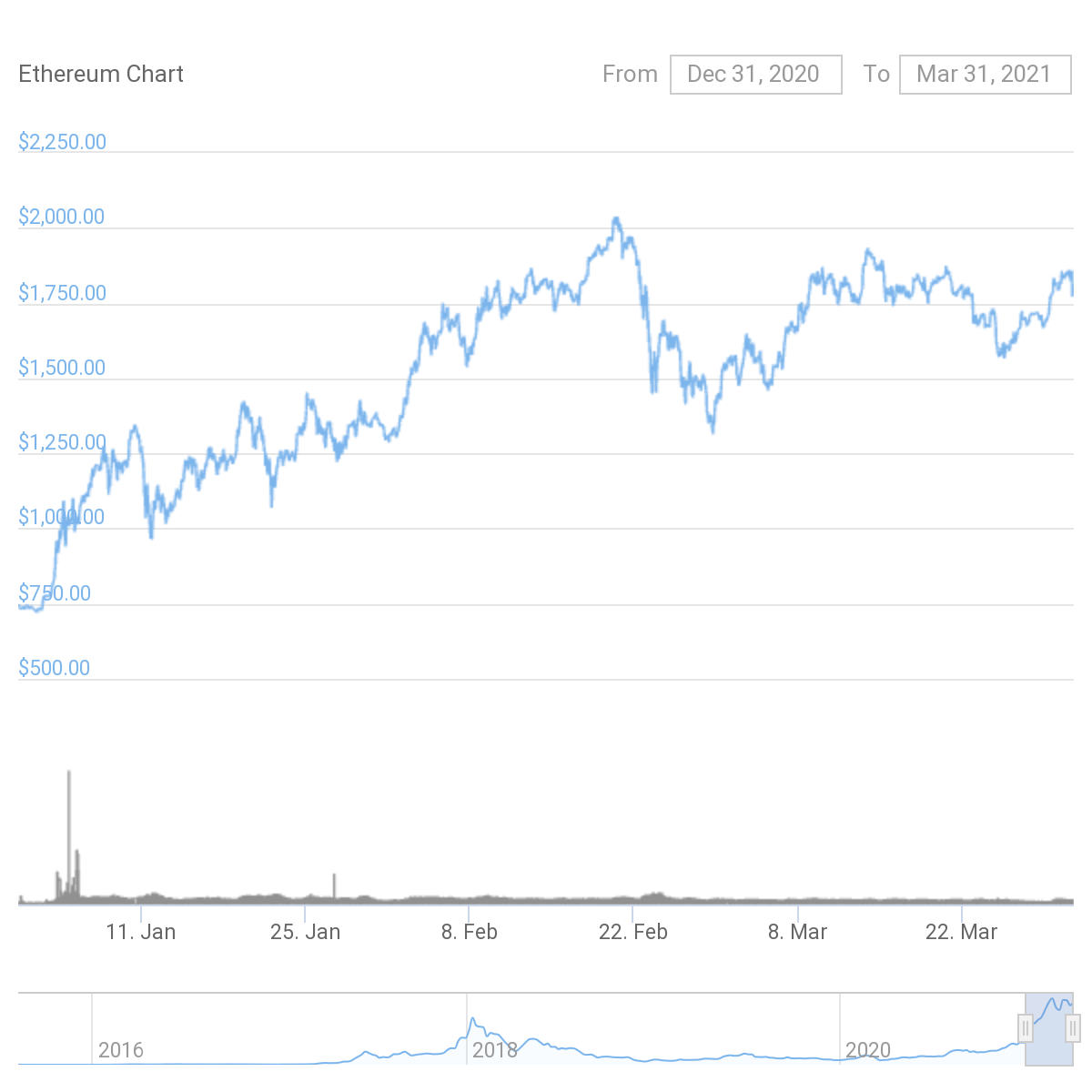 March Market Wrap Up - Bitcoin and Ether 3