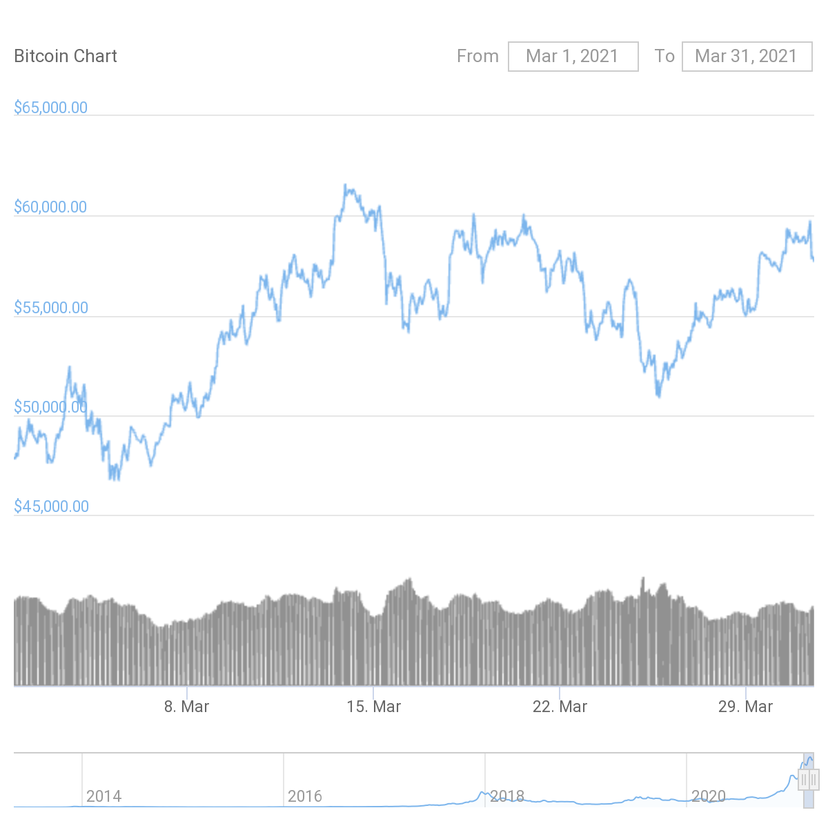 March Market Wrap Up - Bitcoin and Ether 2